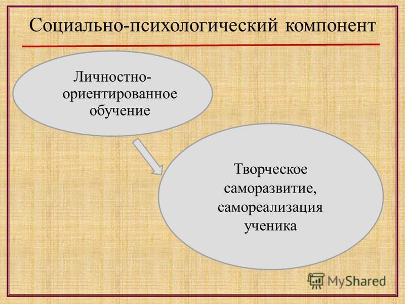 Социально-психологический компонент Творческое саморазвитие, самореализация ученика Личностно- ориентированое обучение