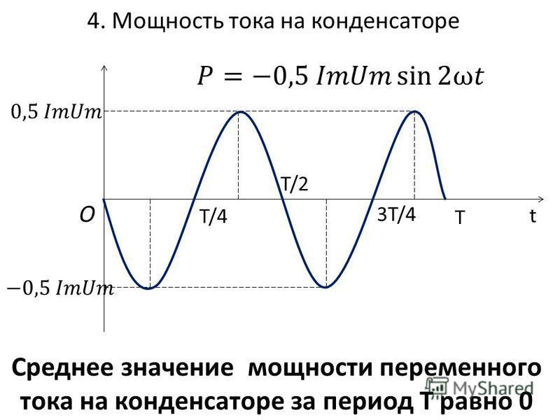 4. Мощность тока на конденсаторе T/4 T/2 3T/4 O t Среднее значение мощности переменного тока на конденсаторе за период Т равно 0 T