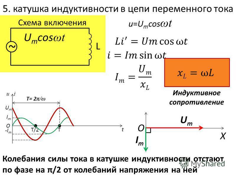 5. катушка индуктивности в цепи переменного тока Схема включения ~ L U m cos ωt u=U m cos ωt Индуктивное сопротивление u i T/2T T= 2 π/ω UmUm ImIm O -I m t ImIm O X UmUm Колебания силы тока в катушке индуктивности отстают по фазе на π/2 от колебаний