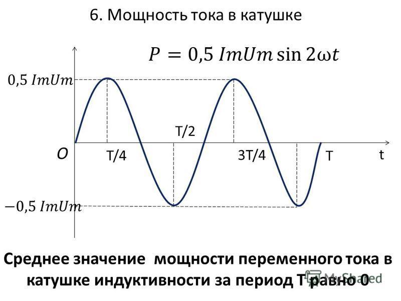 6. Мощность тока в катушке T/4 T/2 3T/4 O t Среднее значение мощности переменного тока в катушке индуктивности за период Т равно 0 T