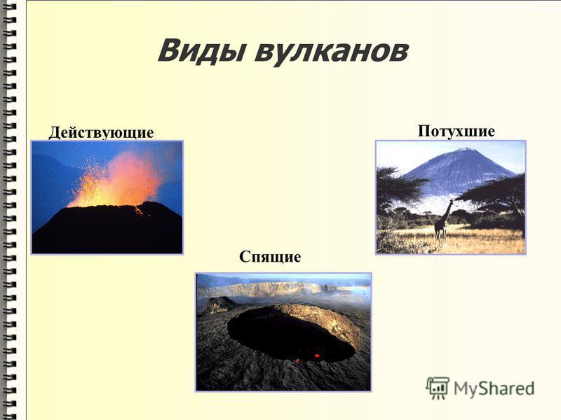 Виды вулканов Действующие Потухшие Спящие