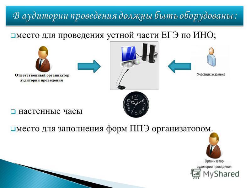 место для проведения устной части ЕГЭ по ИНО; настенные часы место для заполнения форм ППЭ организатором.