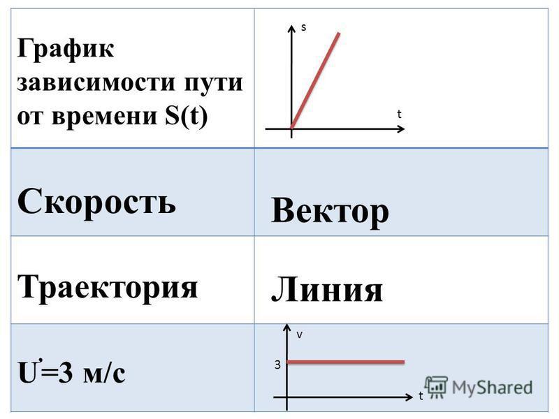 График зависимости пути от времени S(t) Скорость Траектория Ư=3 м/с 3 v t t s Вектор Линия
