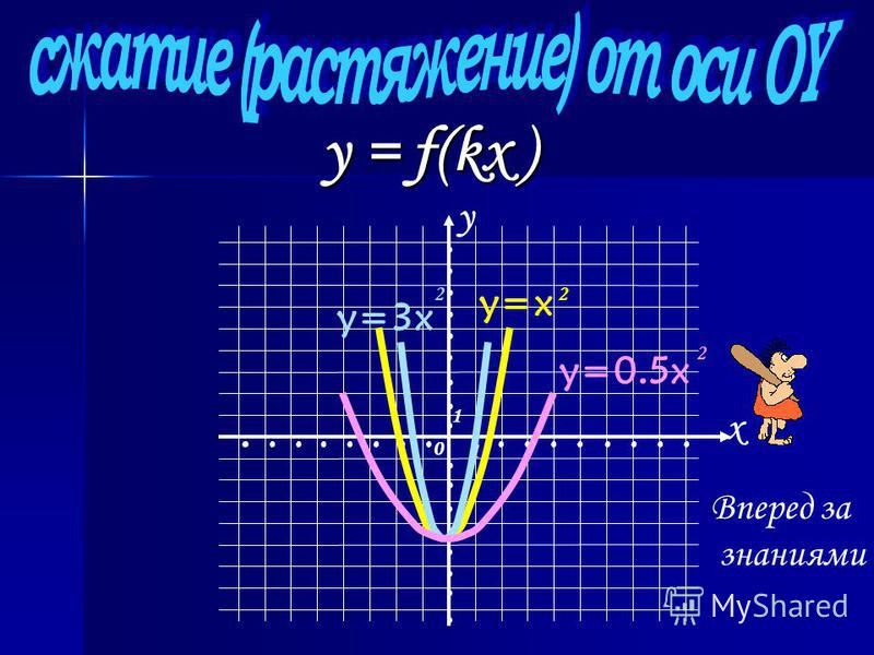 y = |f(|x|)| Отображения двух полуплоскостей y................................................... x 1 1 0 Вперед за знаниями