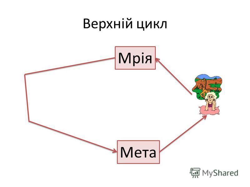 Верхній цикл Мрія Мета