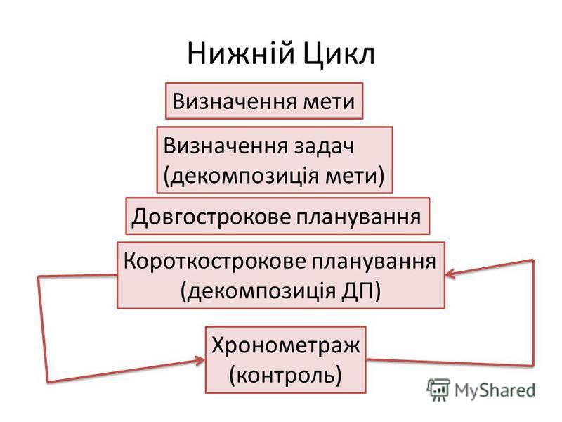 Нижній Цикл Визначення мети Визначення задач (декомпозиція мети) Довгострокове планування Короткострокове планування (декомпозиція ДП) Хронометраж (контроль)