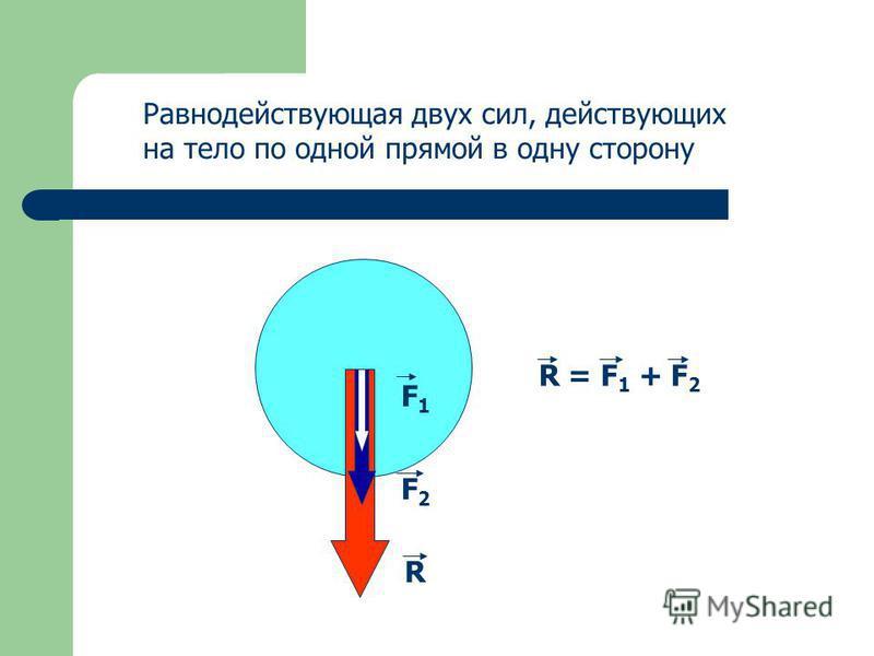 F1F1 F2F2 R R = F 1 + F 2 Равнодействующая двух сил, действующих на тело по одной прямой в одну сторону