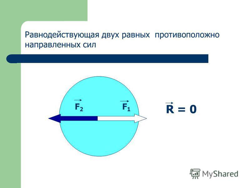 Равнодействующая двух равных противоположно направленных сил F 2 F 1 R = 0