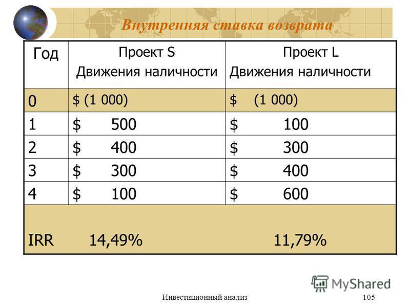 Инвестиционный анализ 105 Внутренняя ставка возврата Год Проект S Движения наличности Проект L Движения наличности 0 $ (1 000) 1$ 500$ 100 2$ 400$ 300 3 $ 400 4$ 100$ 600 IRR 14,49% 11,79%