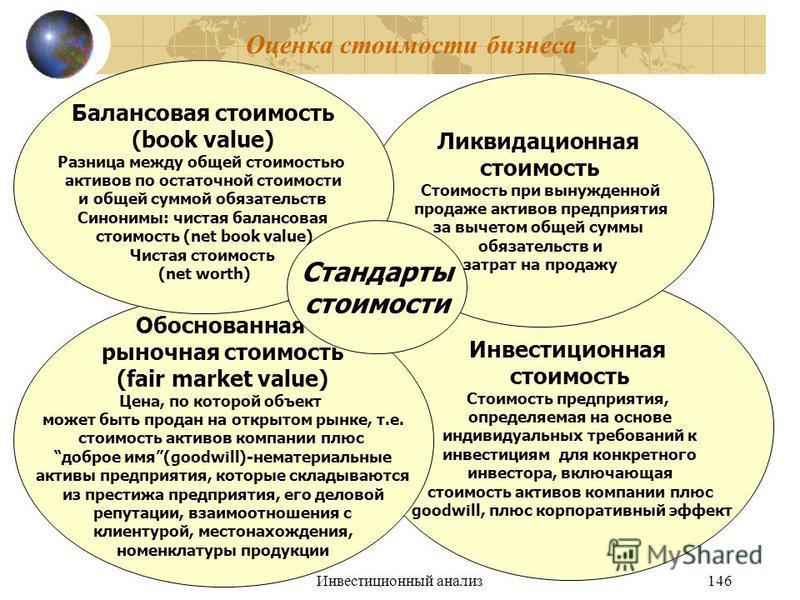 Инвестиционный анализ 146 Оценка стоимости бизнеса Инвестиционная стоимость Стоимость предприятия, определяемая на основе индивидуальных требований к инвестициям для конкретного инвестора, включающая стоимость активов компании плюс goodwill, плюс кор