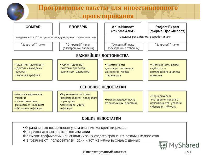 Инвестиционный анализ 153 Программные пакеты для инвестиционного проектирования Project Expert (фирма Про-Инвест) Альт-Инвест (фирма Альт) PROPSPINCOMFAR созданы в UNIDO и прошли международную сертификацию Созданы российскими разработчиками Закрытый