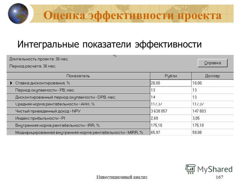 Инвестиционный анализ 167 Оценка эффективности проекта Интегральные показатели эффективности
