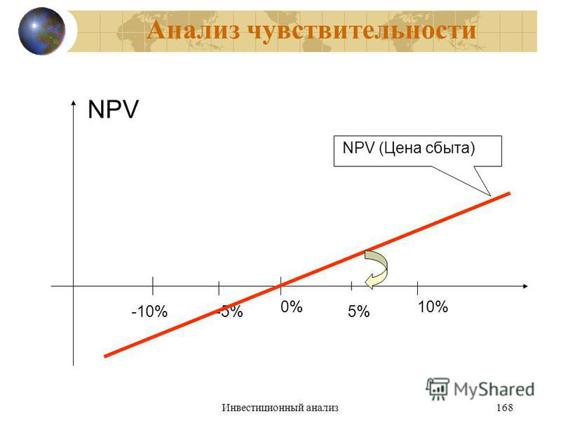 Инвестиционный анализ 168 Анализ чувствительности NPV 0% 5%-5% 10% -10% NPV (Цена сбыта)
