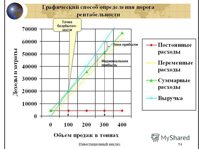 Инвестиционный анализ 54 Точка безубыточ- ности Зона прибыли Маржинальная прибыль