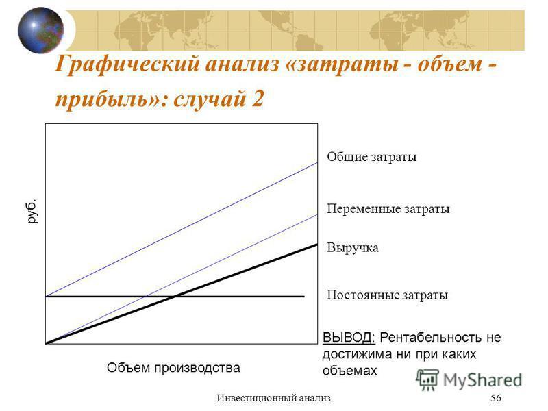 Инвестиционный анализ 56 Графический анализ «затраты - объем - прибыль»: случай 2 руб. Объем производства Выручка Общие затраты Переменные затраты Постоянные затраты ВЫВОД: Рентабельность не достижима ни при каких объемах