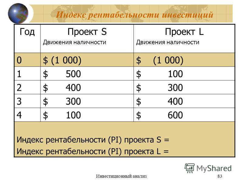Инвестиционный анализ 83 Индекс рентабельности инвестиций Год Проект S Движения наличности Проект L Движения наличности 0$ (1 000) 1$ 500$ 100 2$ 400$ 300 3 $ 400 4$ 100$ 600 Индекс рентабельности (PI) проекта S = Индекс рентабельности (PI) проекта L