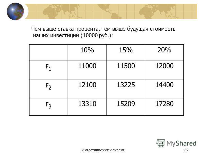 Инвестиционный анализ 89 Чем выше ставка процента, тем выше будущая стоимость наших инвестиций (10000 руб.): 10%15%20% F1F1 110001150012000 F2F2 121001322514400 F3F3 133101520917280
