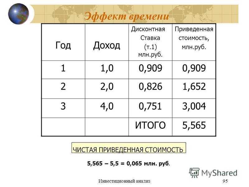 Инвестиционный анализ 95 Эффект времени Год Доход Дисконтная Ставка (т.1) млн.руб. Приведенная стоимость, млн.руб. 11,00,909 22,00,8261,652 34,00,7513,004 ИТОГО5,565 ЧИСТАЯ ПРИВЕДЕННАЯ СТОИМОСТЬ 5,565 – 5,5 = 0,065 млн. руб.