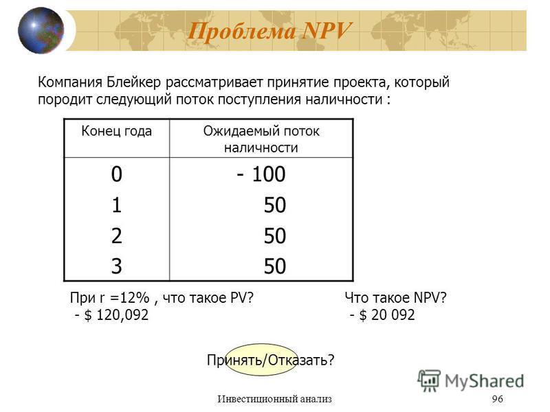 Инвестиционный анализ 96 Проблема NPV Компания Блейкер рассматривает принятие проекта, который породит следующий поток поступления наличности : Конец года Ожидаемый поток наличности 01230123 - 100 50 При r =12%, что такое PV? Что такое NPV? - $ 120,0