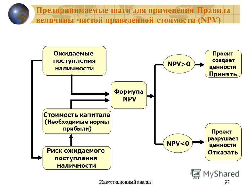 Инвестиционный анализ 97 Предпринимаемые шаги для применения Правила величины чистой приведенной стоимости (NPV) Ожидаемые поступления наличности Стоимость капитала (Необходимые нормы прибыли) Формула NPV NPV>0 NPV<0 Проект создает ценности Принять П