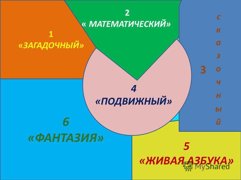 5 «ЖИВАЯ АЗБУКА» 1 «ЗАГАДОЧНЫЙ» 6 «ФАНТАЗИЯ» 2 « МАТЕМАТИЧЕСКИЙ» 4 «ПОДВИЖНЫЙ»