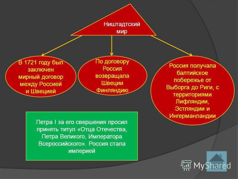 Ништадтский мир В 1721 году был заключен мирный договор между Россией и Швецией По договору Россия возвращала Швеции Финляндию Россия получала балтийское побережье от Выборга до Риги, с территориями Лифляндии, Эстляндии и Ингерманландии Петра I за ег
