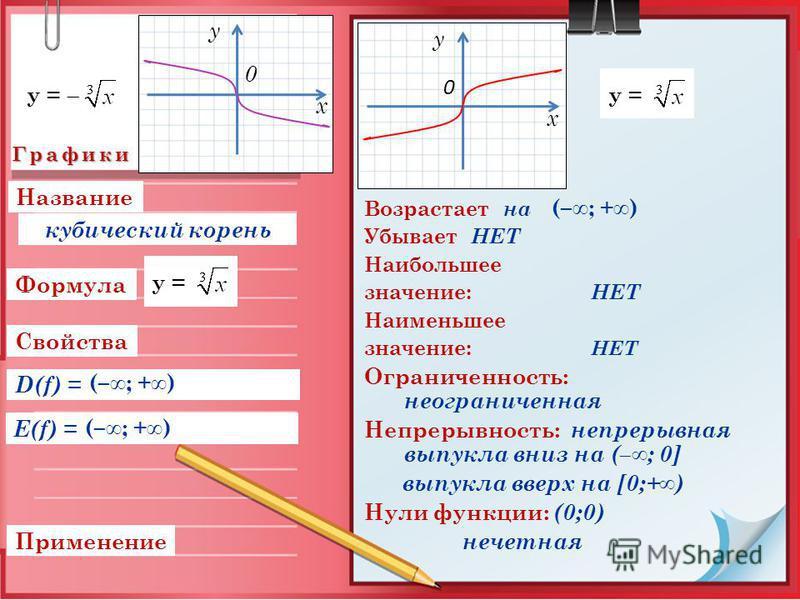 Графики Свойства Применение D(f) = Формула E(f) = Возрастает на Убывает НЕТ Наибольшее значение: НЕТ Наименьшее значение: НЕТ Ограниченность: неограниченная Непрерывность: непрерывная выпукла вниз на (–; 0] выпукла вверх на [0;+) Нули функции: (0;0)