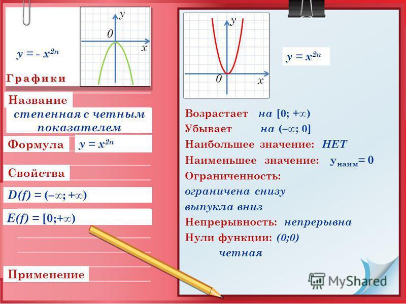 Графики Свойства Применение D(f) = (–; +) Формула Название E(f) = [0;+) Возрастает на [0; +) Убывает на (–; 0] Наибольшее значение: НЕТ Наименьшее значение: у наим = 0 Ограниченность: ограничена снизу выпукла вниз Непрерывность: непрерывна Нули функц