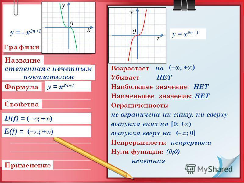 Графики Свойства Применение D(f) = (–; +) Формула Название E(f) = (–; +) Возрастает на Убывает НЕТ Наибольшее значение: НЕТ Наименьшее значение: НЕТ Ограниченность: не ограничена ни снизу, ни сверху выпукла вниз на [0; +) выпукла вверх на Непрерывнос