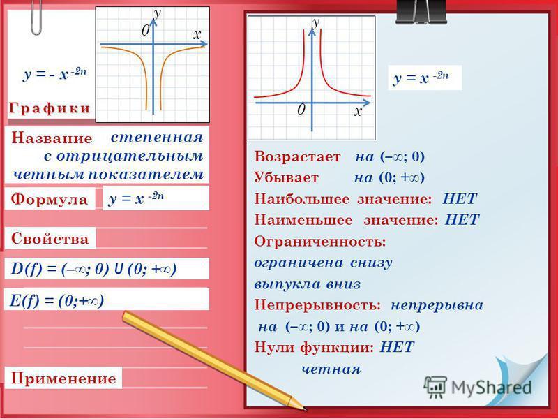 Графики Свойства Применение Формула E(f) = (0;+) Возрастает на (–; 0) Убывает на (0; +) Наибольшее значение: НЕТ Наименьшее значение: НЕТ Ограниченность: ограничена снизу выпукла вниз Непрерывность: непрерывна на Нули функции: НЕТ четная y = x -2n ст
