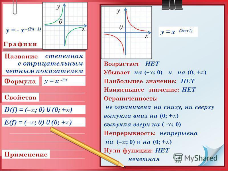 Графики Свойства Применение Формула Возрастает НЕТ Убывает на (–; 0) и на (0; +) Наибольшее значение: НЕТ Наименьшее значение: НЕТ Ограниченность: не ограничена ни снизу, ни сверху выпукла вниз на (0; +) выпукла вверх на ( -; 0) Непрерывность: непрер