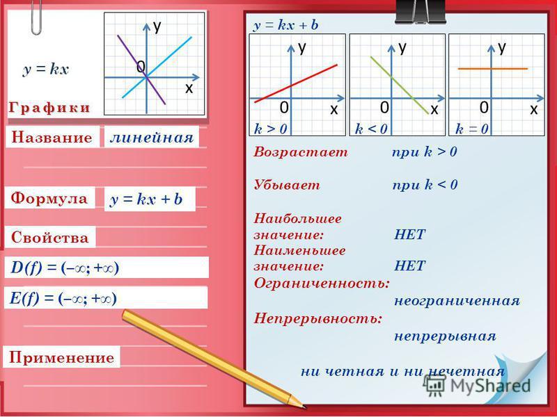 Графики Свойства Применение D(f) = (–; +) Формула Название E(f) = (–; +) 0 y x 0 y x 0 y x 0 y x Возрастает при k > 0 Убывает при k < 0 Наибольшее значение: НЕТ Наименьшее значение: НЕТ Ограниченность: неограниченная Непрерывность: непрерывная ни чет