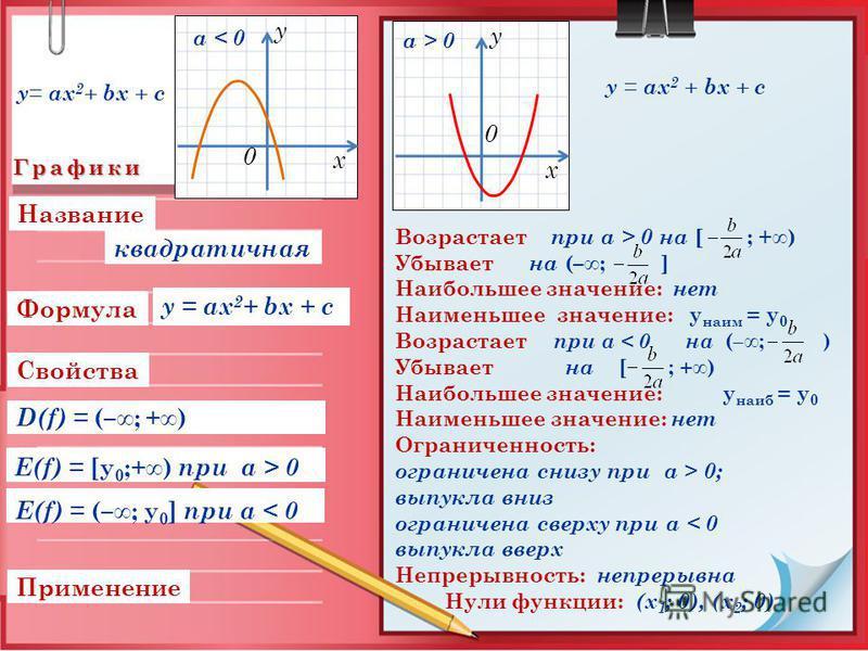 Графики Свойства Применение D(f) = (–; +) Формула Название E(f) = [у 0 ;+) при a > 0 Возрастает при a > 0 на [ ; +) Убывает на (–; ] Наибольшее значение: нет Наименьшее значение: у наим = у 0 Возрастает при a < 0 на (–; ) Убывает на [ ; +) Наибольшее