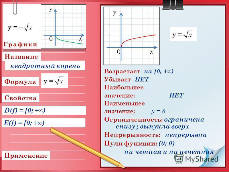 Графики Свойства Применение D(f) = [0; +) Формула E(f) = [0; +) Возрастает на [0; +) Убывает НЕТ Наибольшее значение: НЕТ Наименьшее значение: у = 0 Ограниченность: ограничена снизу ; выпукла вверх Непрерывность: непрерывна Нули функции: (0; 0) ни че