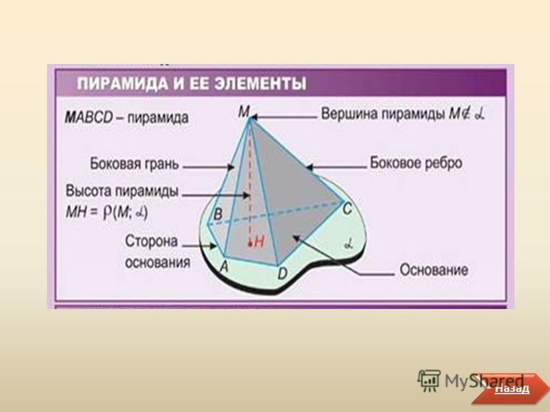 В меню Назад Боковыми гранями пирамиды называются треугольники А 1 РА 2, А 2 РА 3, …, А n РА 1, из которых состоит боковая поверхность пирамиды (см. рис.2). Боковыми ребрами пирамиды называются стороны А 1 Р, А 2 Р, … А n Р треугольников А 1 РА 2, А