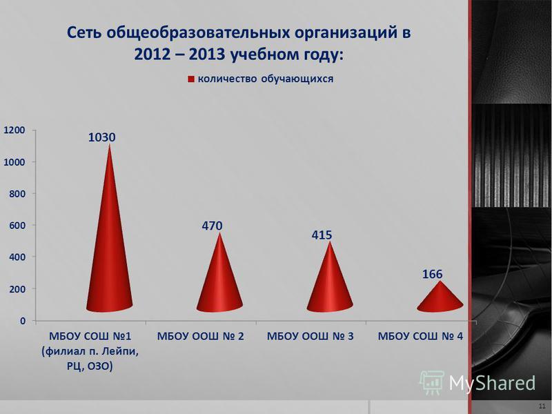 Сеть общеобразовательных организаций в 2012 – 2013 учебном году: 11