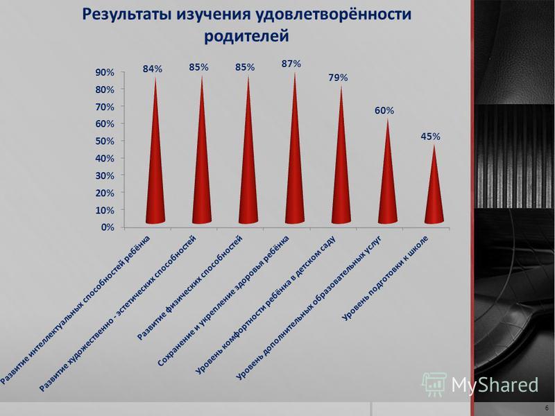 Результаты изучения удовлетворённости родителей 6
