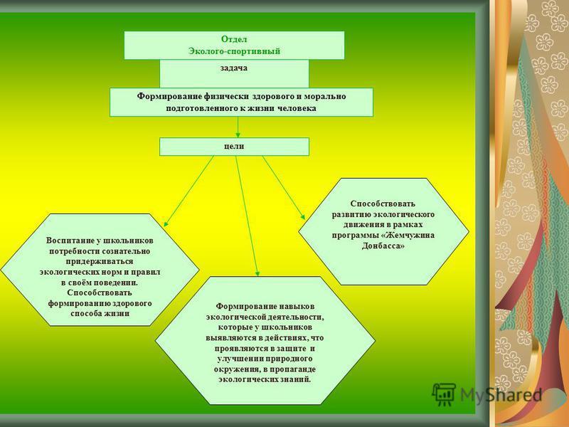Отдел Эколого-спортивный цели Формирование навыков экологической деятельности, которые у школьников выявляются в действиях, что проявляются в защите и улучшении природного окружения, в пропаганде экологических знаний. Воспитание у школьников потребно
