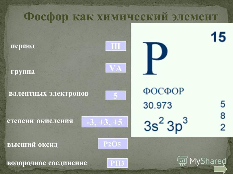 период Фосфор как химический элемент III группа VАVА валентных электронов 5 степени окисления -3, +3, +5 высший оксид Р2О5Р2О5 водородное соединение РН 3