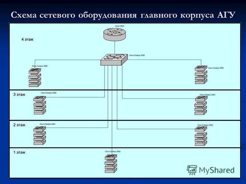 Схема сетевого оборудования главного корпуса АГУ