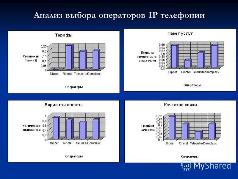 Анализ выбора операторов IP телефонииии