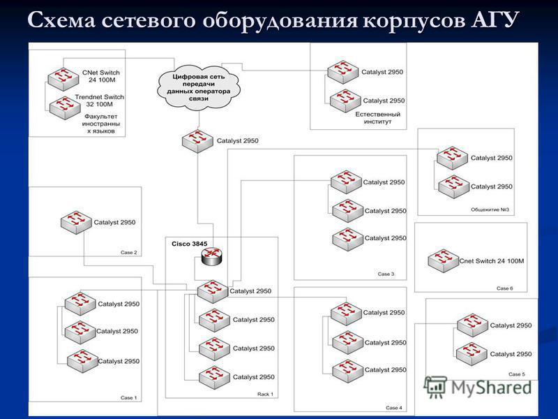 Схема сетевого оборудования корпусов АГУ