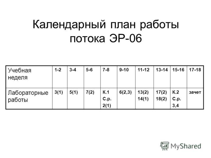 Календарный план работы потока ЭР-06 Учебная неделя 1-23-45-67-89-1011-1213-1415-1617-18 Лабораторные работы 3(1)5(1)7(2)К.1 С.р. 2(1) 6(2,3)13(2) 14(1) 17(2) 18(2) К.2 С.р. 3,4 зачет