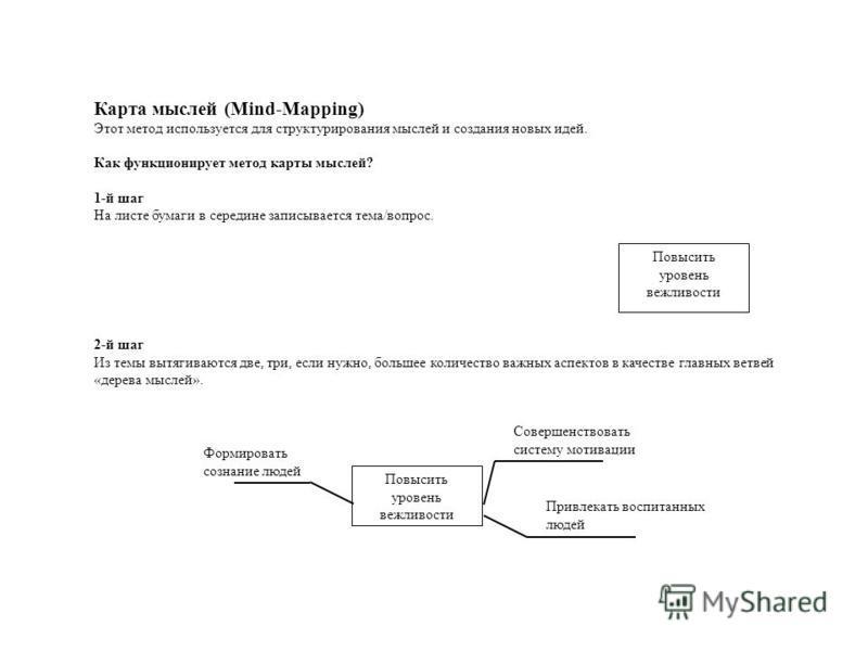 Повысить уровень вежливости Карта мыслей (Mind-Mapping) Этот метод используется для структурирования мыслей и создания новых идей. Как функционирует метод карты мыслей? 1-й шаг На листе бумаги в середине записывается тема/вопрос. 2-й шаг Из темы вытя