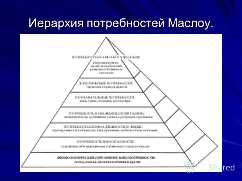 Иерархия потребностей Маслоу.