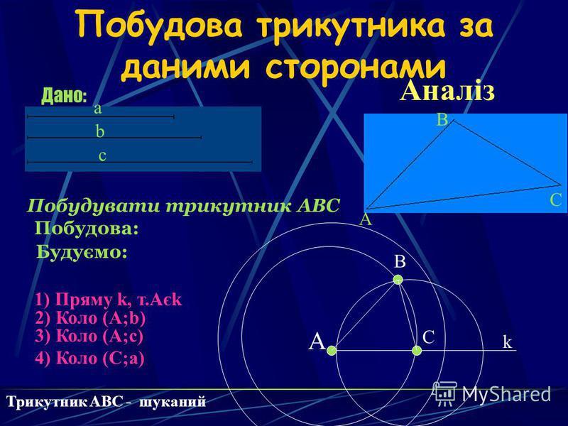 Побудова трикутника за даними сторонами Дано: a b c Побудувати трикутник ABC Побудова: Будуємо: 1) Пряму k, т.Aєk 2) Коло (A;b) 3) Коло (A;c) 4) Коло (C;a) A B C Аналіз k A B C Трикутник ABC - шуканий