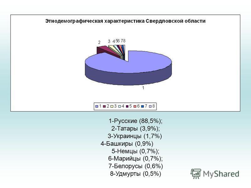 1-Русские (88,5%); 2-Татары (3,9%); 3-Украинцы (1,7%) 4-Башкиры (0,9%) 5-Немцы (0,7%); 6-Марийцы (0,7%); 7-Белорусы (0,6%) 8-Удмурты (0,5%)