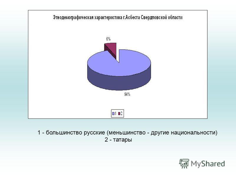 1 - большинство русские (меньшинство - другие национальности) 2 - татары