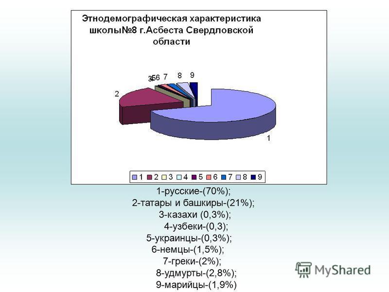 1-русские-(70%); 2-татары и башкиры-(21%); 3-казахи (0,3%); 4-узбеки-(0,3); 5-украинцы-(0,3%); 6-немцы-(1,5%); 7-греки-(2%); 8-удмурты-(2,8%); 9-марийцы-(1,9%)