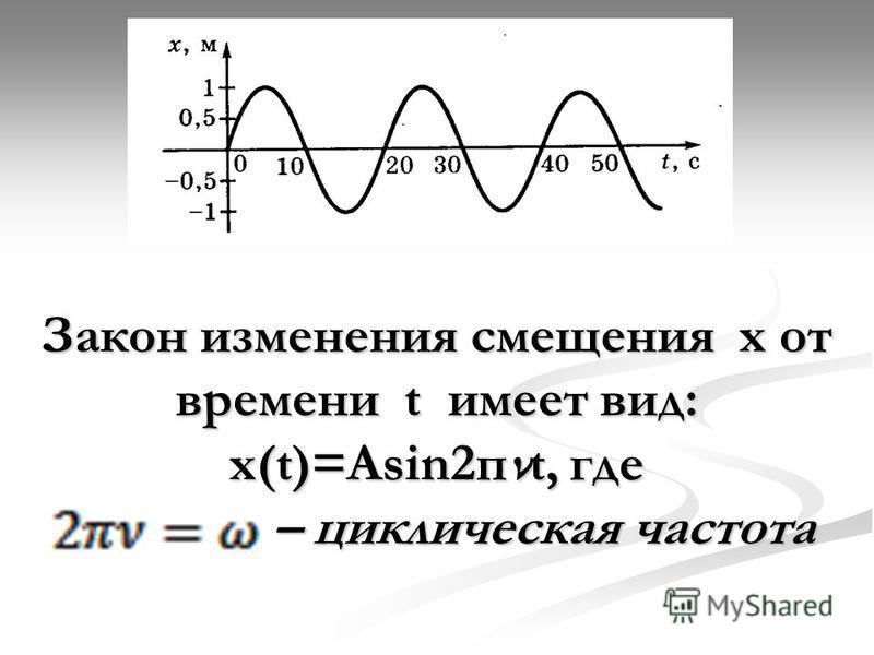 Закон изменения смещения х от времени t имеет вид: х(t)=Asin2 пνt, где – циклическая частота